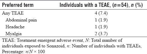 Table 4: Summary of Treatment emergent adverse event related to treatment by system organ class and preferred term (<i>n</i>=54)