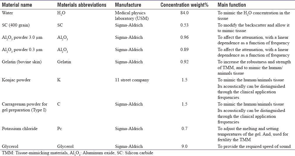Table 1: A summary for phantom materials