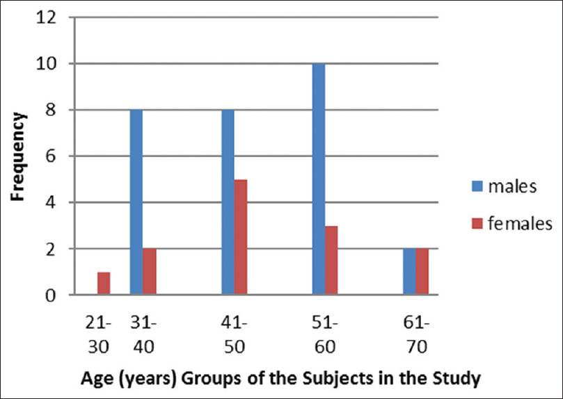 Figure 4: Histogram showing age distribution among male (28) and female (13) participants
