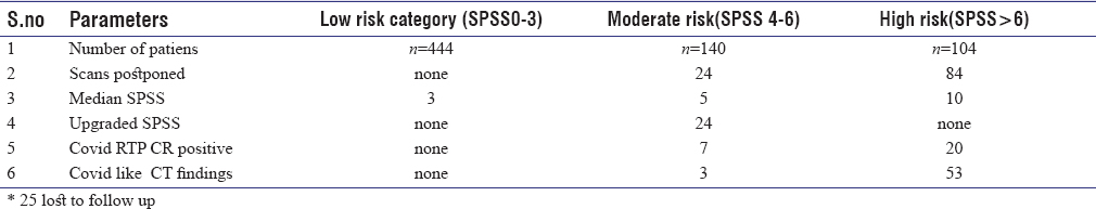 Table 2: Classification based on SPSS