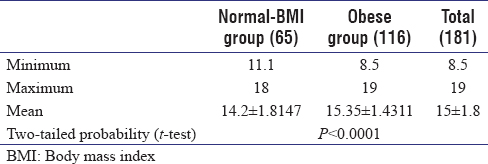Table 2: Comparison of hepatic spans in the two diabetic groups (normal weight and obese)